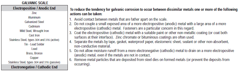 galvanic corrosion explanation old world distributors